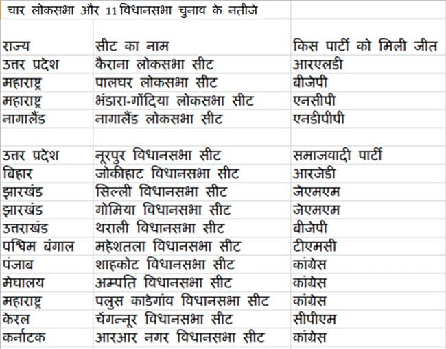 bypolls results