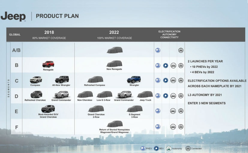 jeep product plan 2022