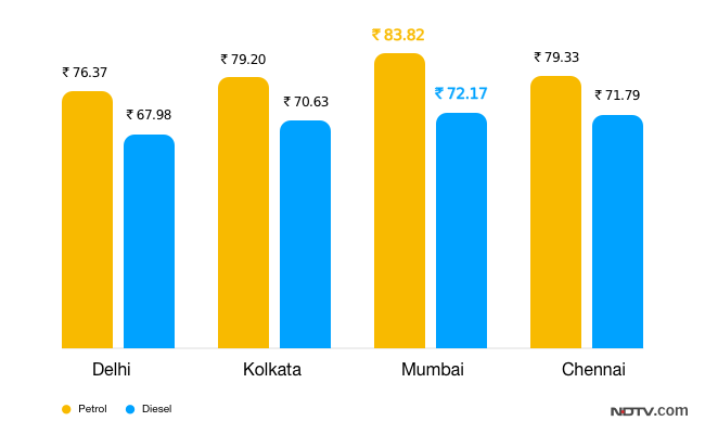 Petrol, Diesel Prices Cut For Fourth Straight Day. Check Rates Here