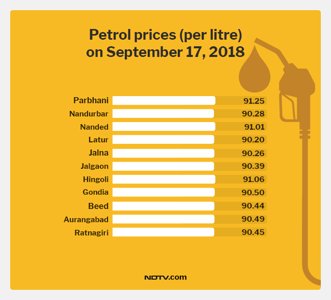 Petrol Price Breaches 90 Rupees/ Litre In 11 Maharashtra Cities
