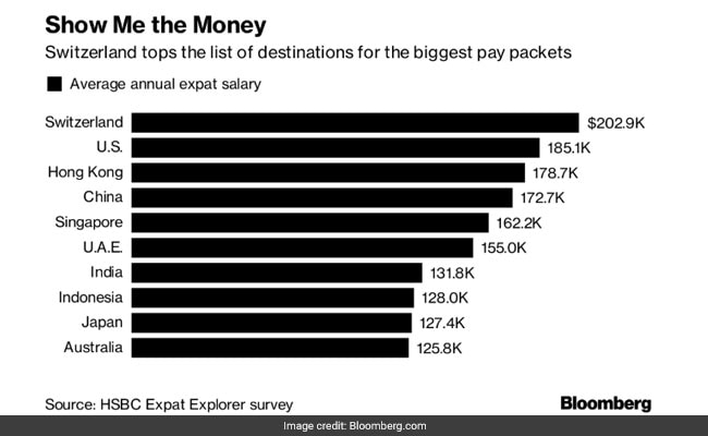 Want a Higher Salary? Move to One of These Countries