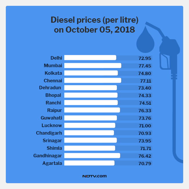 Petrol, Diesel Prices Today On October 5: Fuel Prices Come Down By