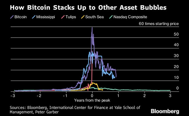 Crypto Losses Near $700 Billion In Worst Week Since Bubble Burst