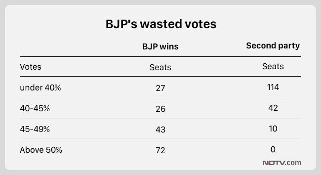 BJP Vs Congress - Why It's A Close Fight In Madhya Pradesh