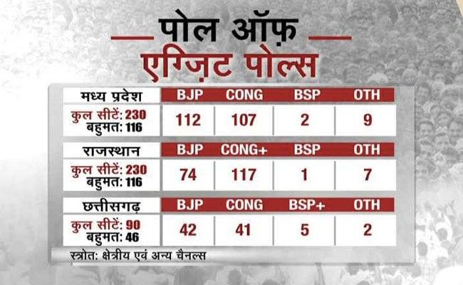 Assembly elections 2018 Exit Polls Live Updates : छत्तीसगढ़ में कांटे की टक्कर, राजस्थान में कांग्रेस बनी सरदार, मध्य प्रदेश में फंसी बीजेपी