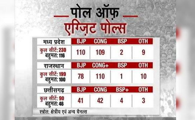 Madhya Pradesh Exit Poll Results 2018:  मध्य प्रदेश में बीजेपी और कांग्रेस के बीच कांटे की टक्कर
