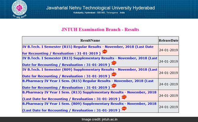 JNTUH Results 2018: 4-1 Results Announced For November Exams