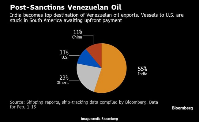 United States sanctions help India become No.1 buyer of Venezuelan crude