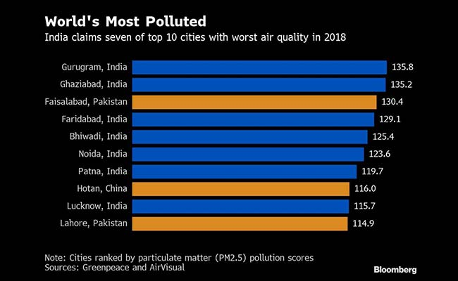 New Delhi is worlds most polluted capital, Beijing eighth