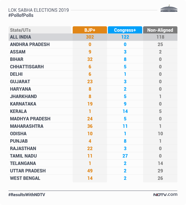 Exit Poll Results 2019: NDA To Form Government Comfortably