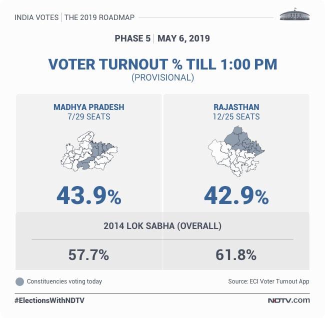 Lok Sabha Election 2019 Live Updates: 62 56% Total Voter