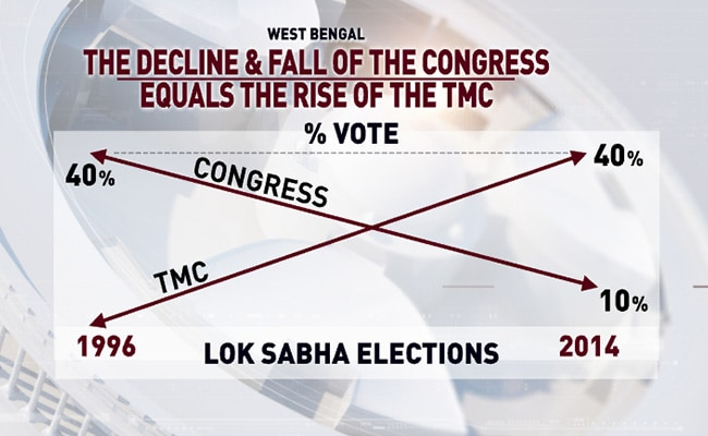 Lok Sabha Election 2019: How The Muslim Vote In Bengal May