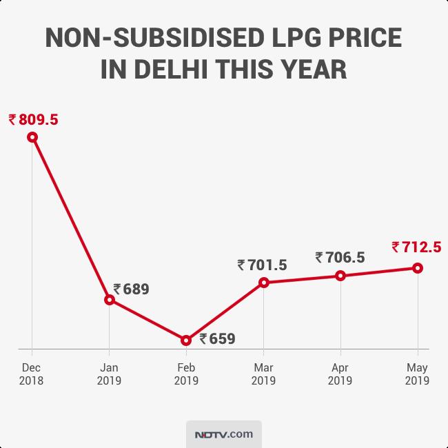 LPG gas, LPG gas cylinder price, LPG gas rate Delhi, LPG gas cylinder, LPG gas agency , LPG price, LPG price in Delhi, LPG price today, LPG price IOCL, LPG price chart, LPG price Delhi, LPG price India, LPG gas price Delhi, LPG rate Delhi, LPG gas price, LPG price today, LPG gas rate, LPG gas cylinder price