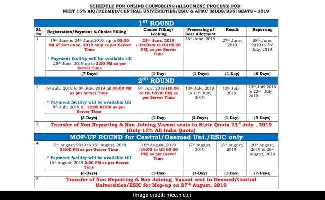 NEET 2019, NEET counselling, All India quota, AIQ, MCC counselling schedule, MCC counselling, medical counselling, medical allotment, MCC medical allotment, NEET medical allotment, mcc.nic.in