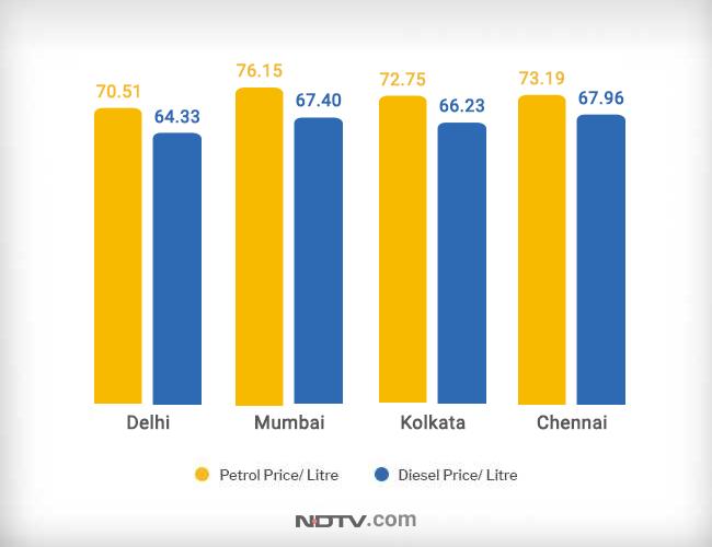 Petrol diesel rates, petrol price, diesel price