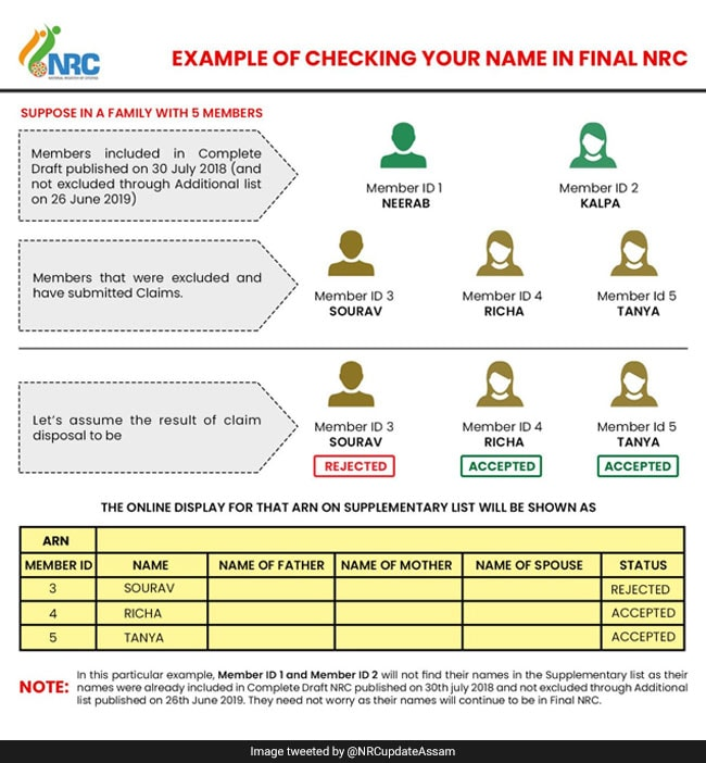 How You Can Check Your Name In Assam Citizens' List NRC