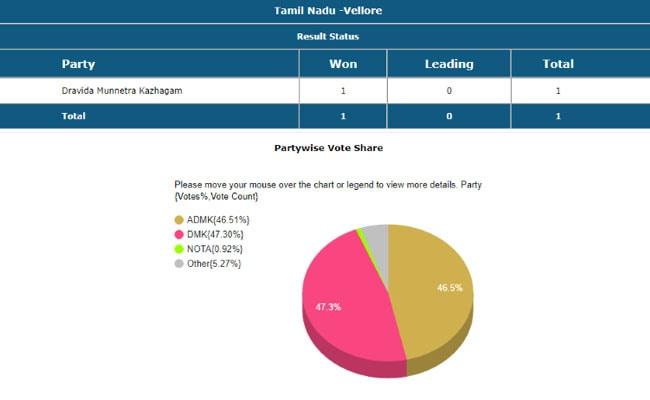 Vellore Lok Sabha Election Result 2019 LIVE: DMK Trumps AIADMK, Wins