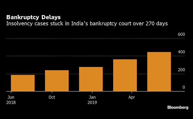 India's Big Problems In Dealing With World's Worst Bad-Loan Mess
