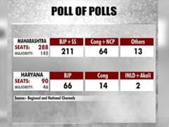 BJP To Retain Power In Maharashtra, Haryana, Shows NDTV's Poll Of Polls