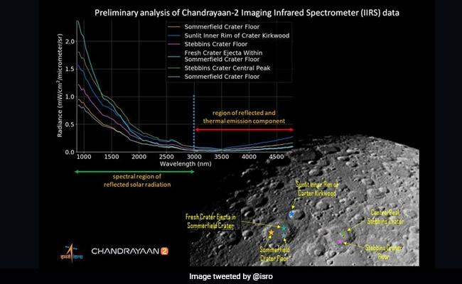 CHANDRAYAAN 2: ISRO ने शेयर की चंद्रमा की सतह की पहली जगमगाती तस्वीर, डाटा की भी दी जानकारी