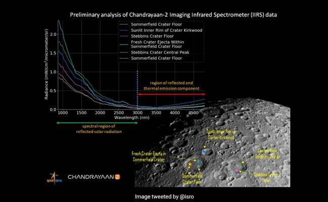 First illuminated image of lunar surface captured by Chandrayaan-2