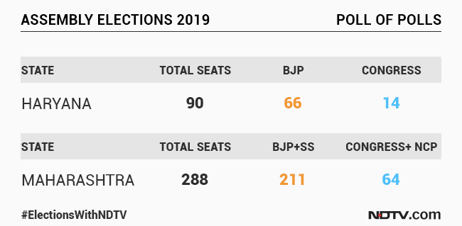 BJP Walkover In Maharashtra, Haryana, Shows NDTV's Poll Of Polls