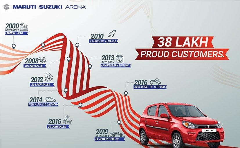 Maruti Suzuki Sells 38 Lakh Units Of The Alto In 19 Years
