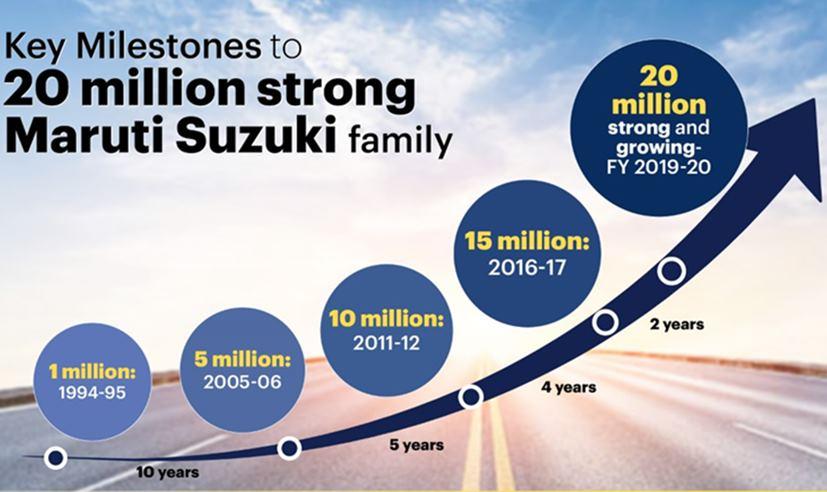Maruti Suzuki Sold Over 20 Million Cars In India In Last 37 Years