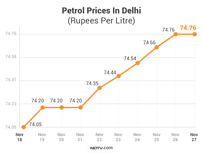 petrol price today, diesel price today, petrol price Delhi, petrol price Mumbai