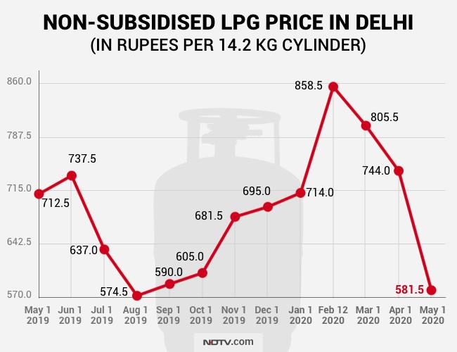 LPG price today, LPG rate today, LPG rate, LPG gas, LPG cylinder rate, LPG cylinder price, LPG subsidy, LPG rate, LPG price