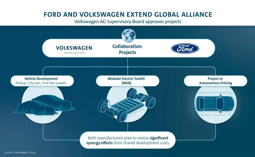Volkswagen-Ford Alliance Outlines Projects For New Commercial Vehicles And Electrication