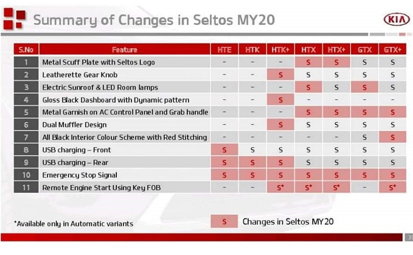 2020 Kia Seltos SUV Comes With Added Features Confirms Leaked Document