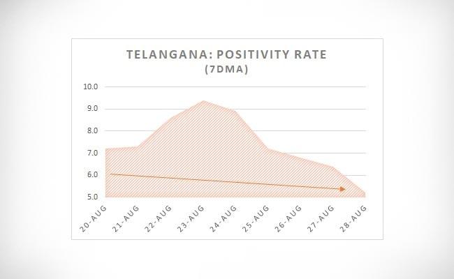 telangana positivity rate