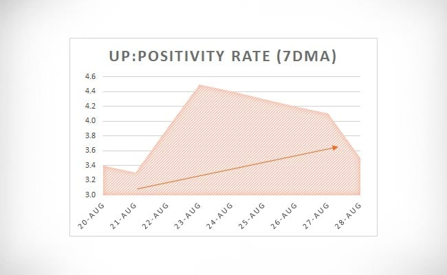 UP positivity rate