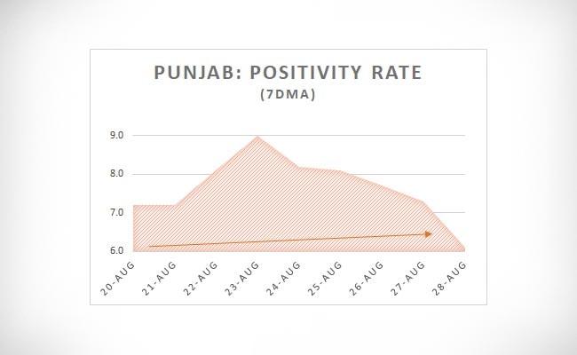 punjab positivity rate