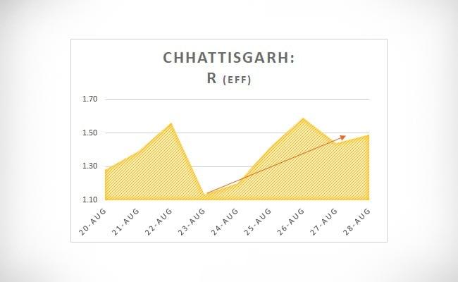 Chhattisgarh R