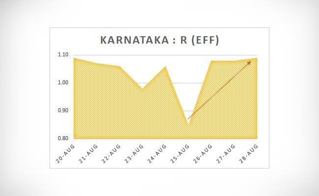 Karnataka R