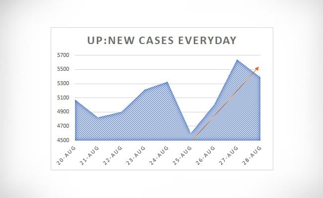 UP new cases everyday