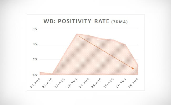 WB positivity rate