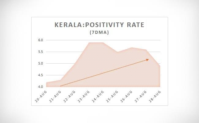 Kerala Positivity Rate