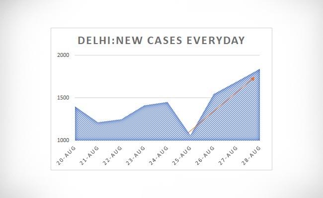 Delhi New Cases Everyday