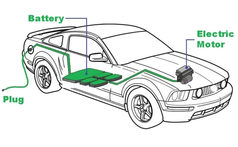 It uses Lithium-Sulfur instead of Lithium-Ion which is found is most high-capacity batteries