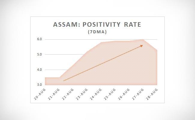 Assam Positivity Rate