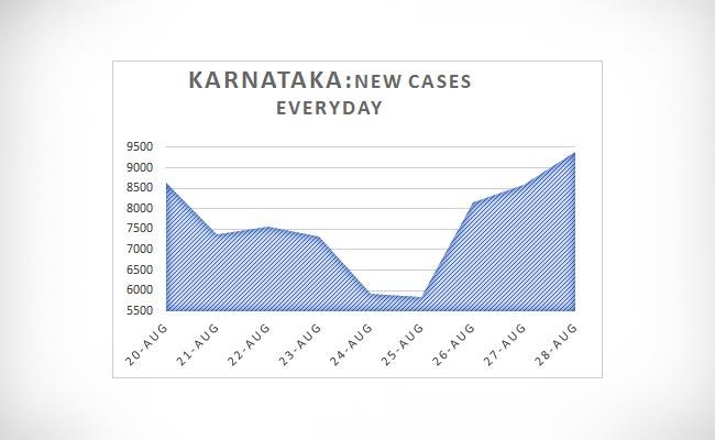 Karnataka New Cases