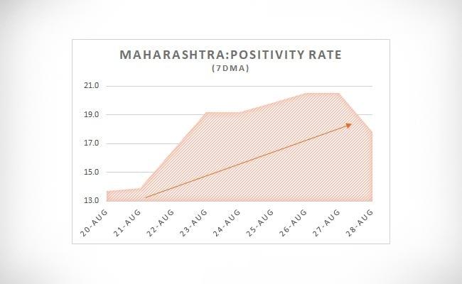 Maharashtra positivity rate