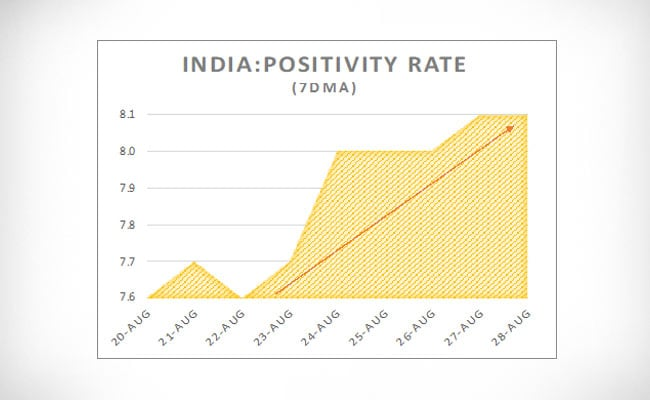 Is India in the initial phase of the second wave of Corona? Understand Graphs