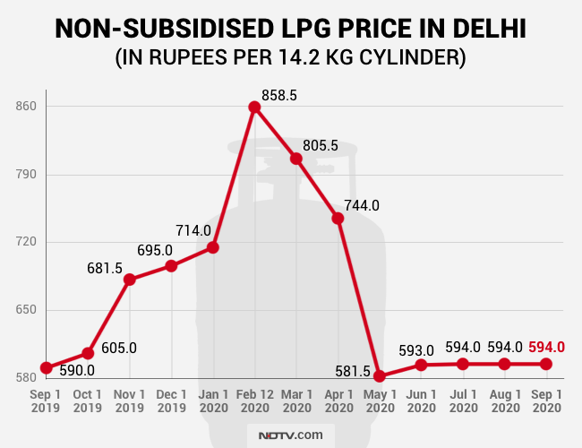 LPG price today, LPG price alert, LPG Gas Cylinder, LPG Gas, Cooking Gas Price Hike, Cooking Gas Cylinder, LPG price today, LPG rate today, LPG rate, LPG gas, LPG cylinder rate, LPG cylinder price, LPG subsidy, LPG rate, LPG price