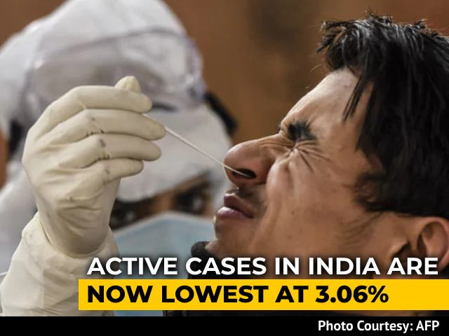 Video : India's Covid Cases Pass 1 Crore; 95% Recovery Rate, 1.45 Lakh Deaths