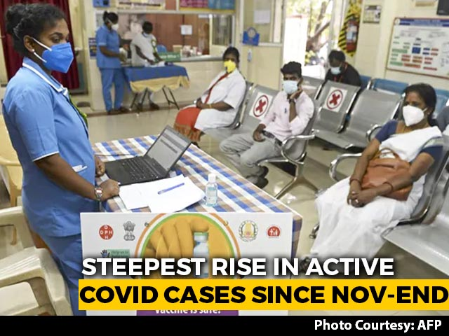 Video : India Sees Sharpest Increase In Active Covid Cases Since End-November