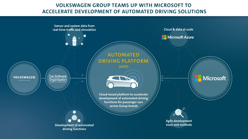 Microsoft's cloud platform will enable Volkswagen to build self driving cars